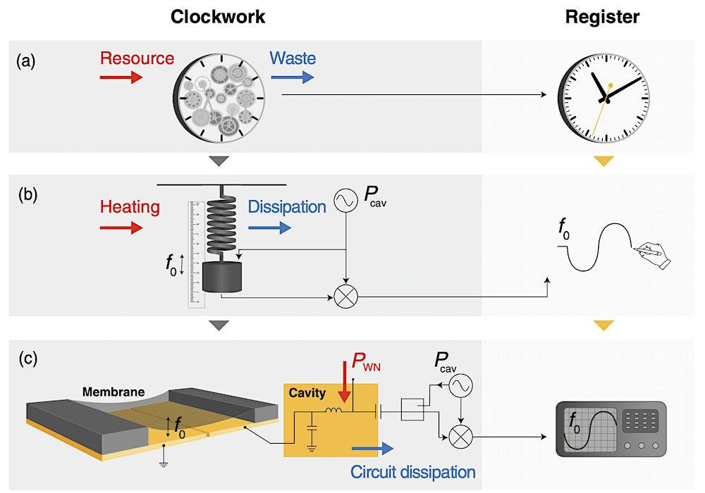 horloge experimentale mesure entropie