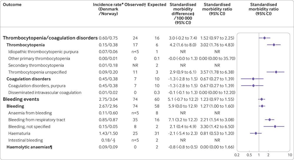 incidence thrombopénie coagulation vaccin