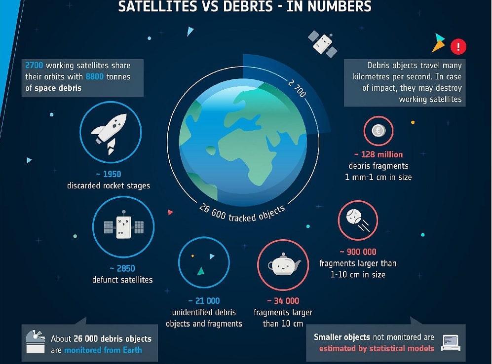 satellites debris spatiaux terre