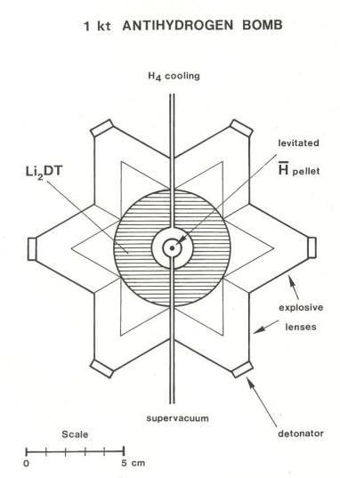 schema bombe antimatiere nucleaire