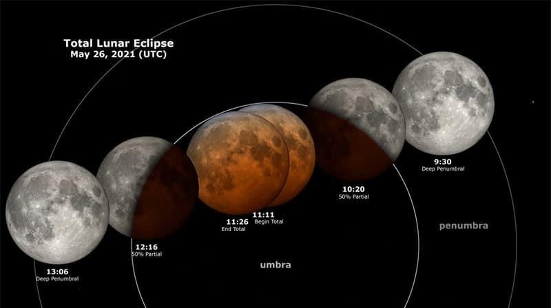 schema eclipse lunaire totale