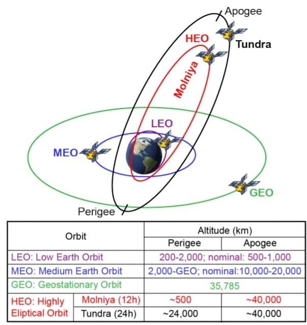 schema orbites terrestres