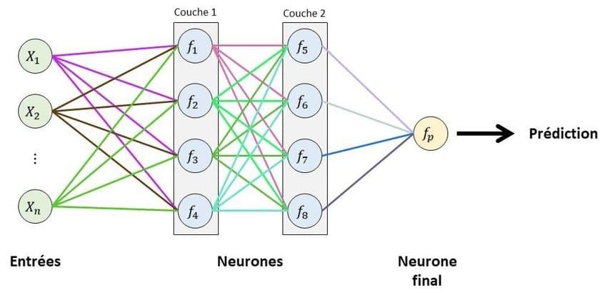 schema reseau neurones artificiels