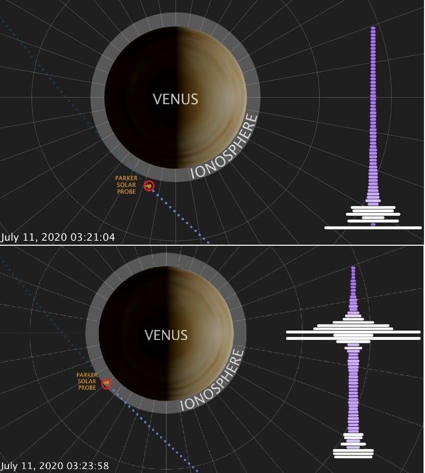 sonde solaire parker ionosphere venus