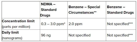 tableau limites recommandees benzenes fda