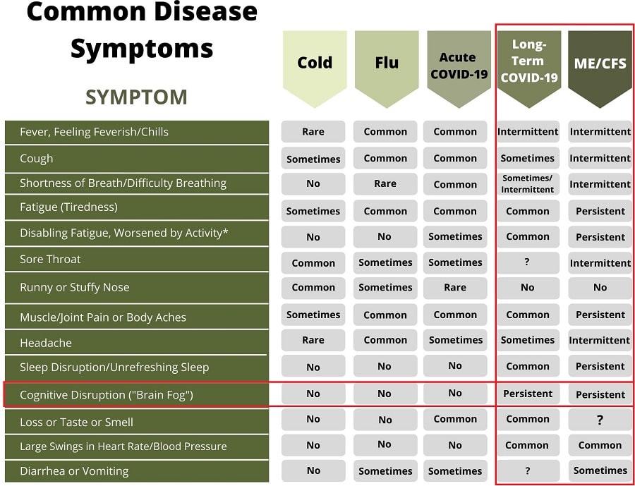 tableau symptomes long covid