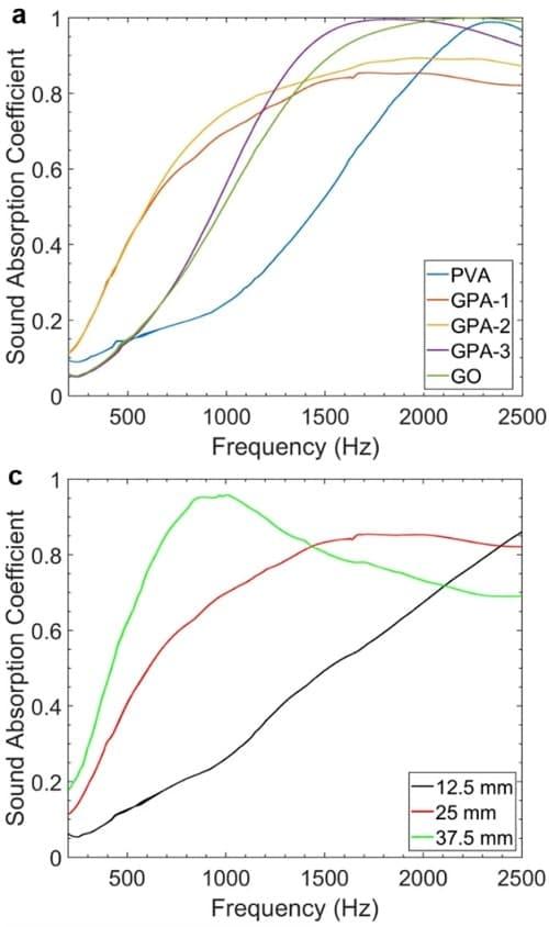 graphique absorption acoustique