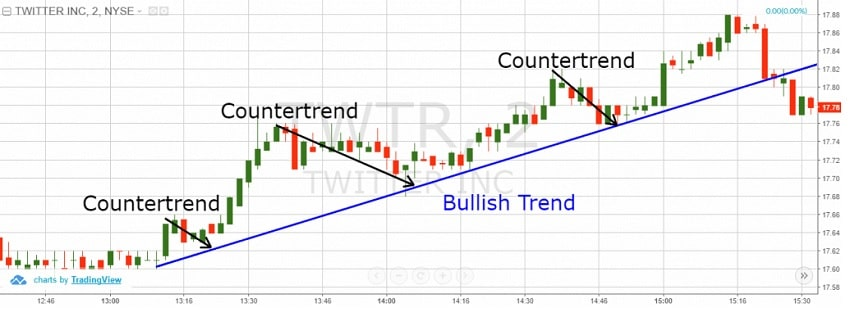 graphique countertrend trading