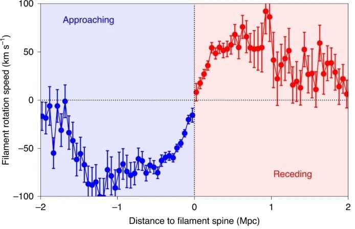 graphique courbe rotation filaments
