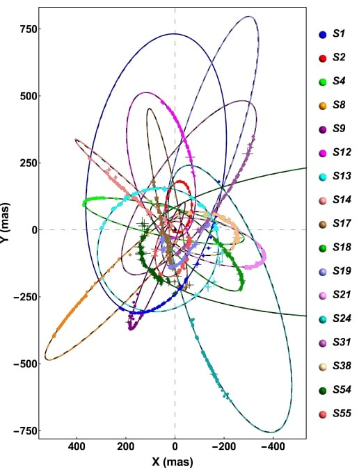 graphique orbites etoiles centre galactique
