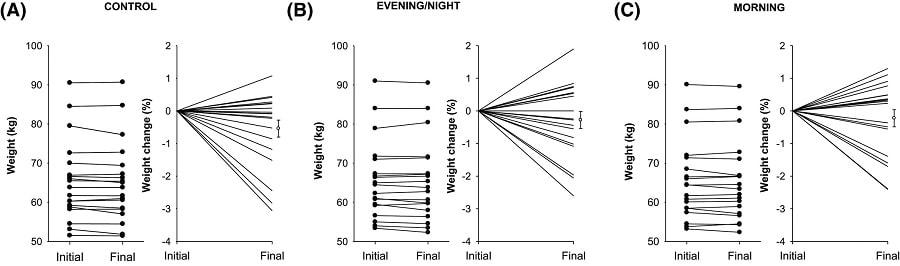 graphique variation poids chocolat