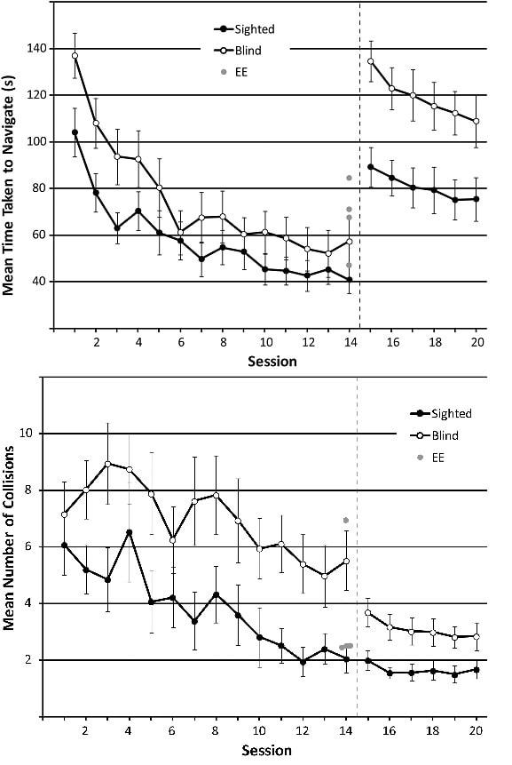 graphiques progression performances echolocalisation