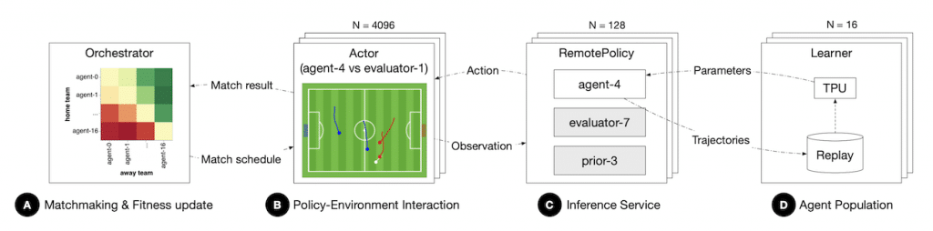 infrastructure apprentissage deepmind joueurs foot virtuels