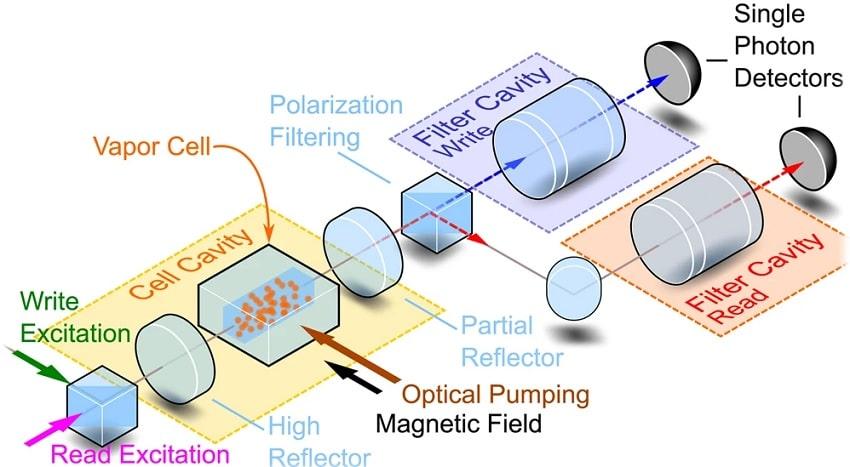 protocole experimental stockage qubits