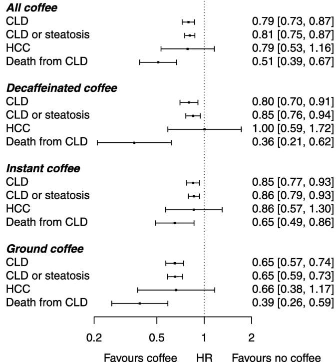 resultats etude cafe foie