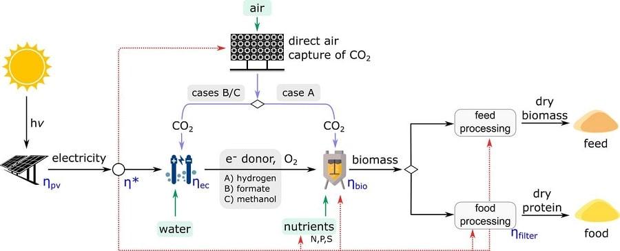 schema conversion energie solaire co2 nourriture