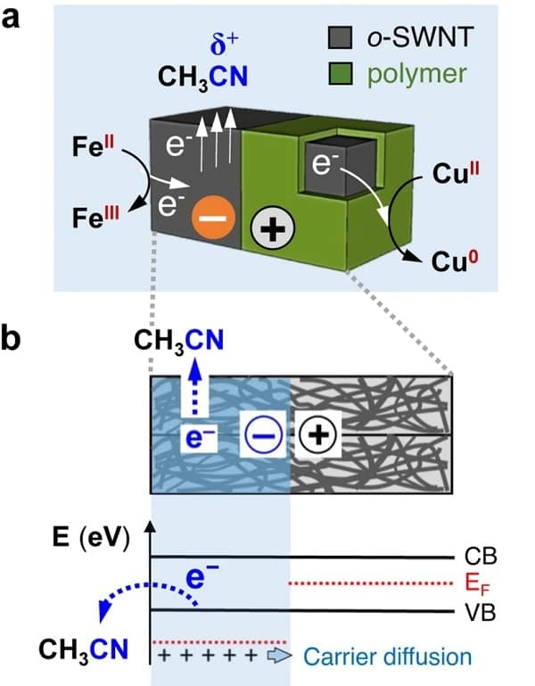 schema generation electricite particule solvan
