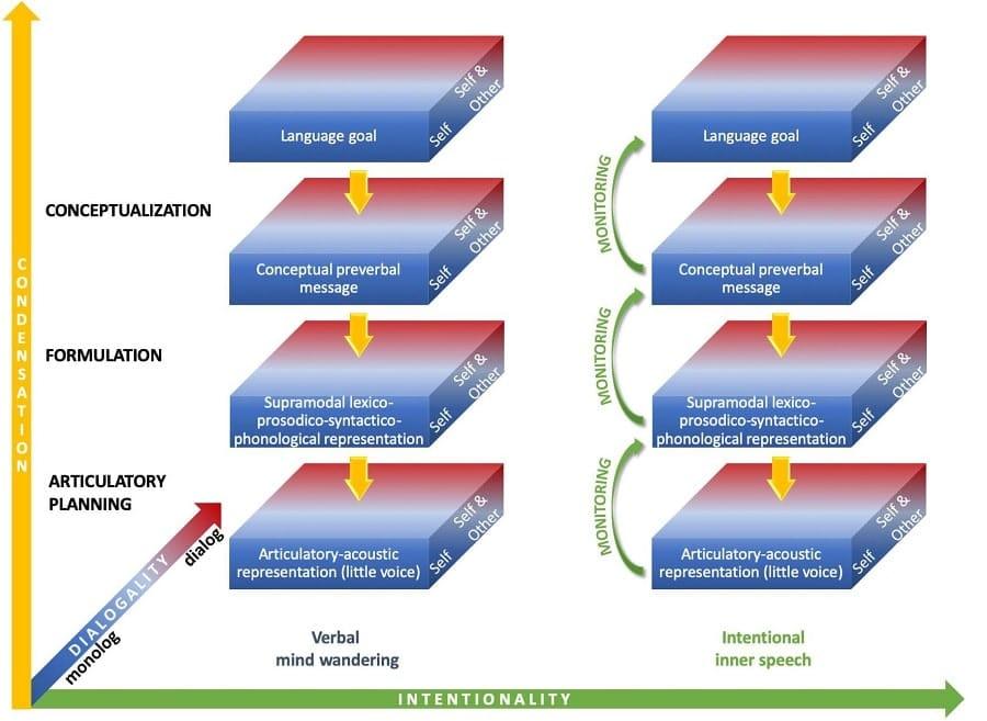 schema parametres monologue interieur