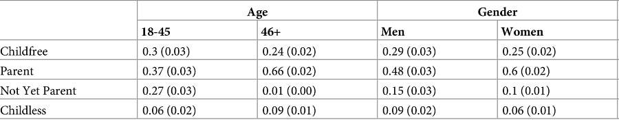 tableau statistiques adultes enfants parents