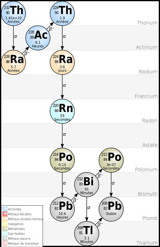 chaine desintegration thorium
