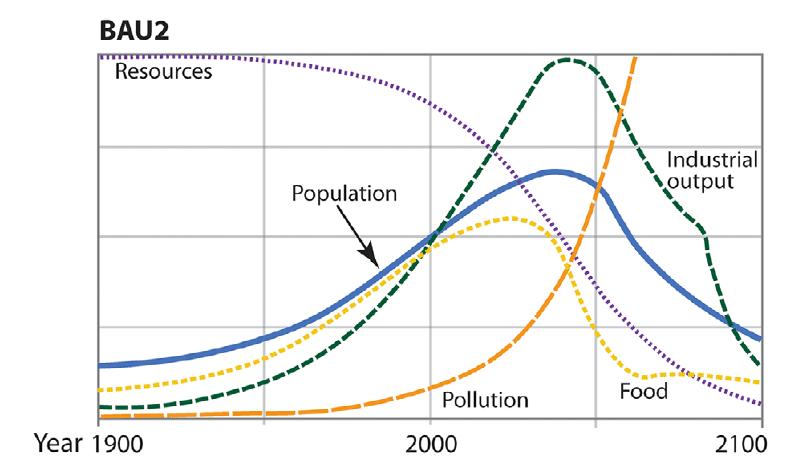 effondrement civilisation scenario bau2