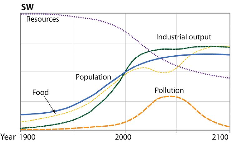 effondrement civilisation scenario monde stabilise