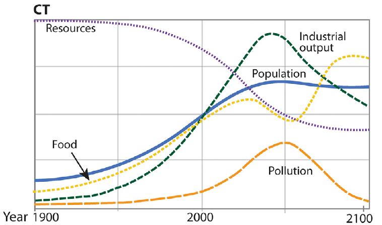 effondrement civilisation scenario technologie globale