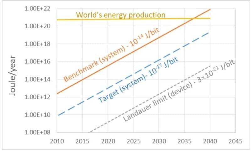 évolution consommation énergie