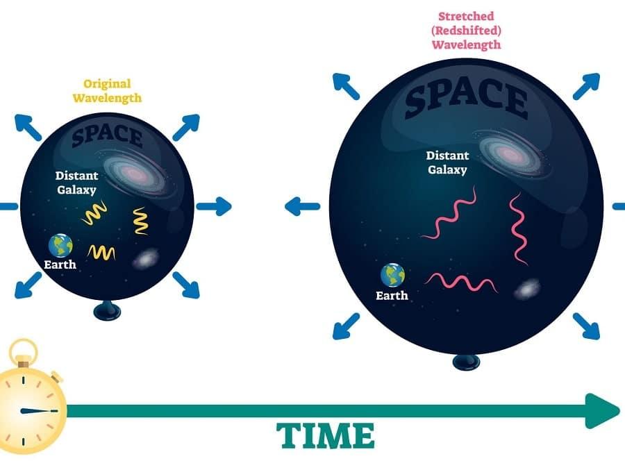 expansion cosmologique redshift