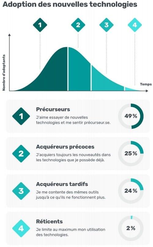graphique adoption nouvelles technologies
