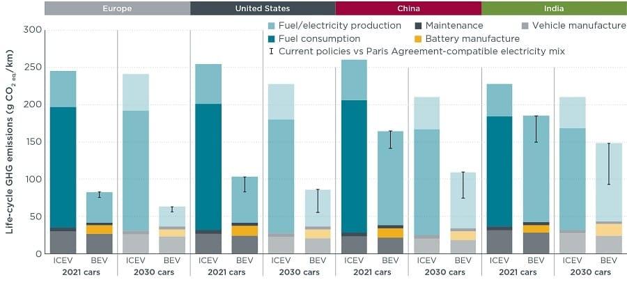 graphique emissions vehicules electriques