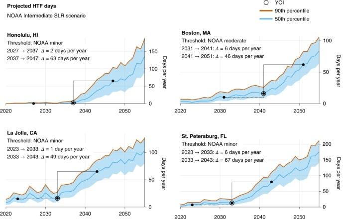 graphique evolution inondations maree haute
