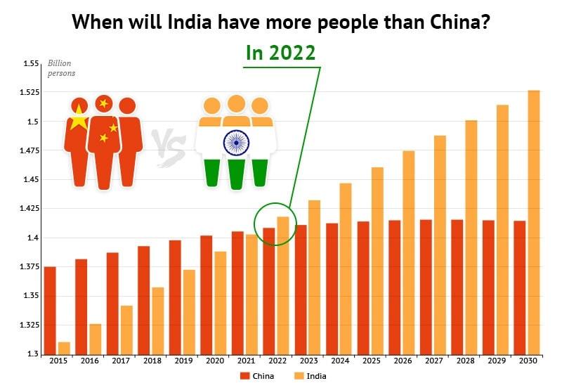 graphique population inde chine