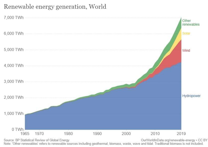 graphique production energies renouvelables monde