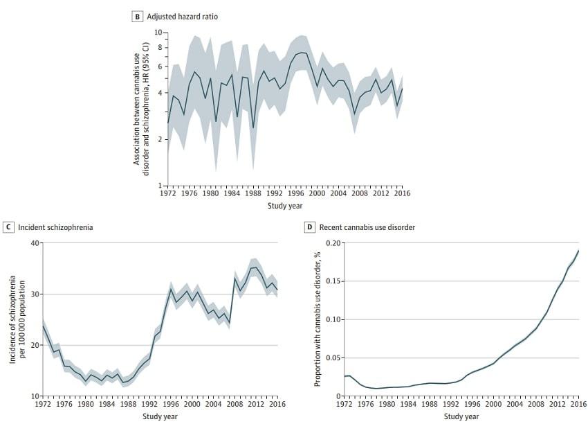 graphiques schizophrenie consommation cannabis