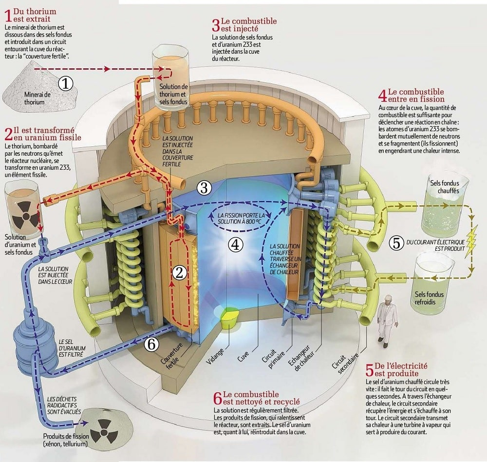 infographie fonctionnement reacteur thorium