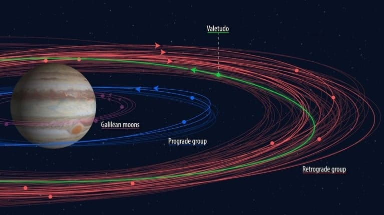 lunes jupiter orbites progrades retrogrades