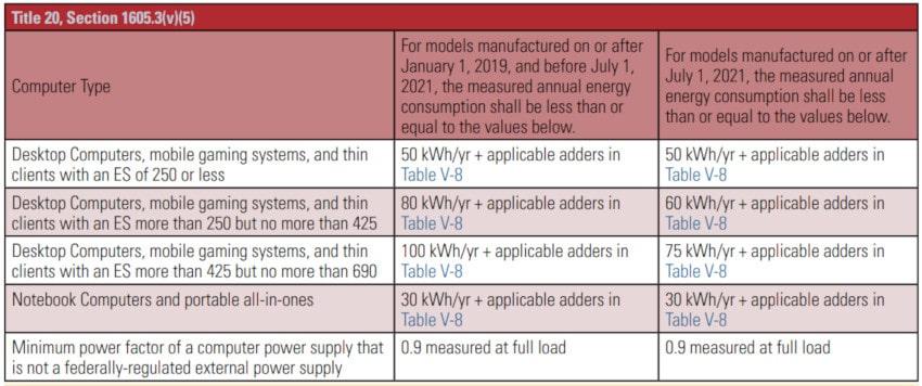normes consommation énergie pc