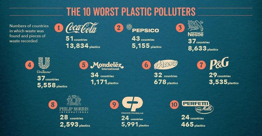 pollution plastique entreprises