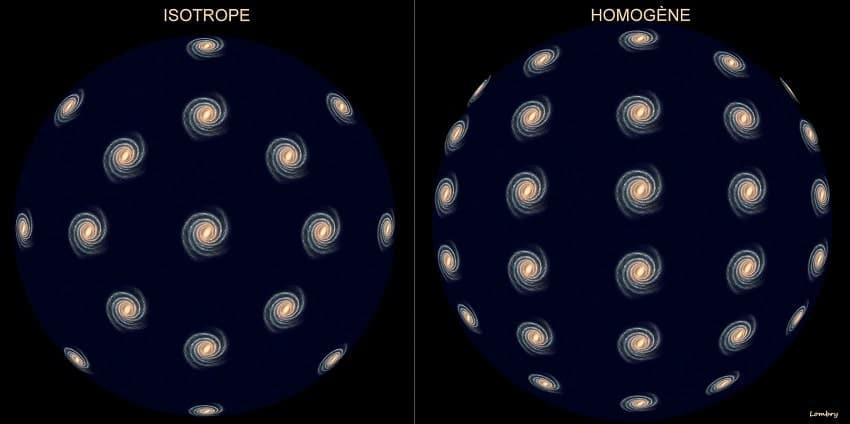 principe cosmologique univers
