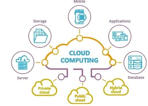 schema cloud computing