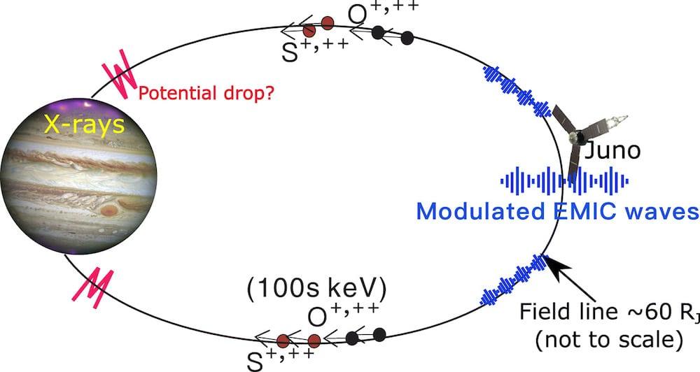 schema interaction rayons x onde-particule aurore jupiter