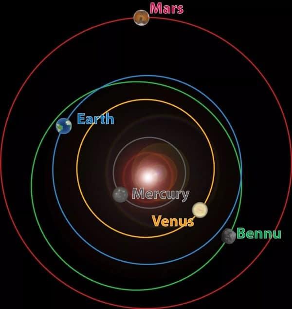 esquema de órbita de asteroides bennu