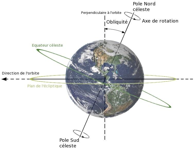 schema rotation planete terre