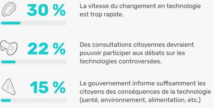 sondage impact societal technologies