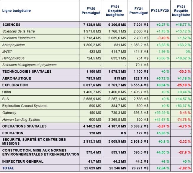 tableau budget nasa categorie 2021