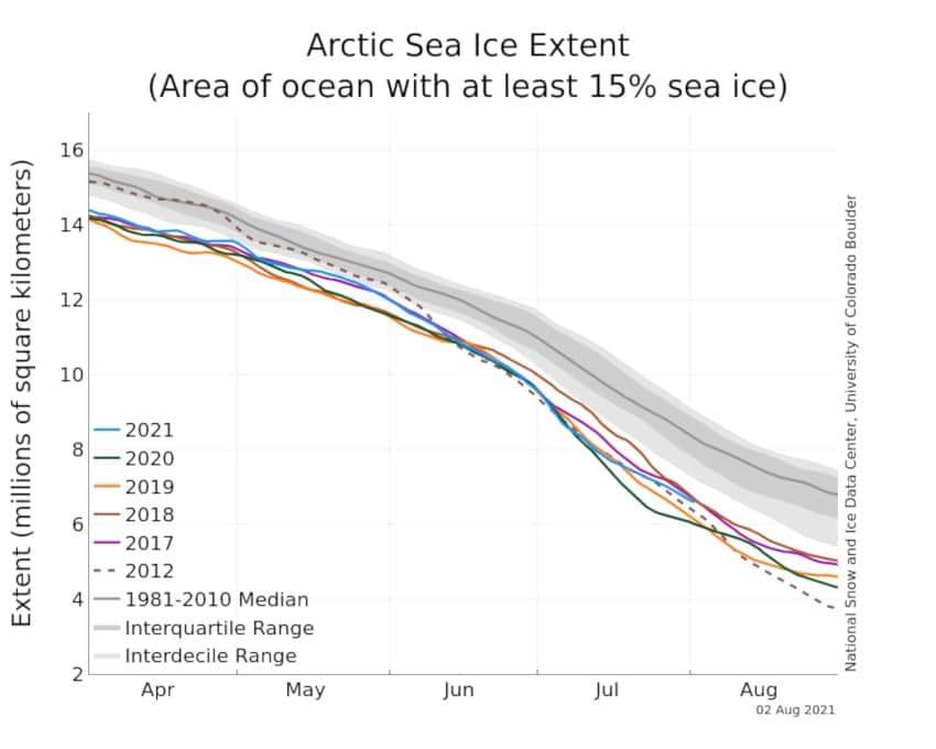 étendue glace arctique