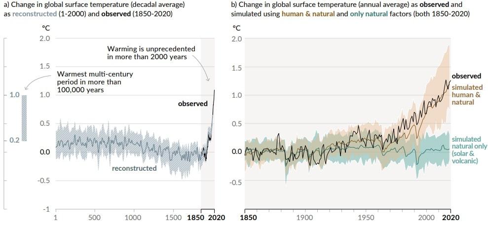 graphiques changement climatique activites humaines