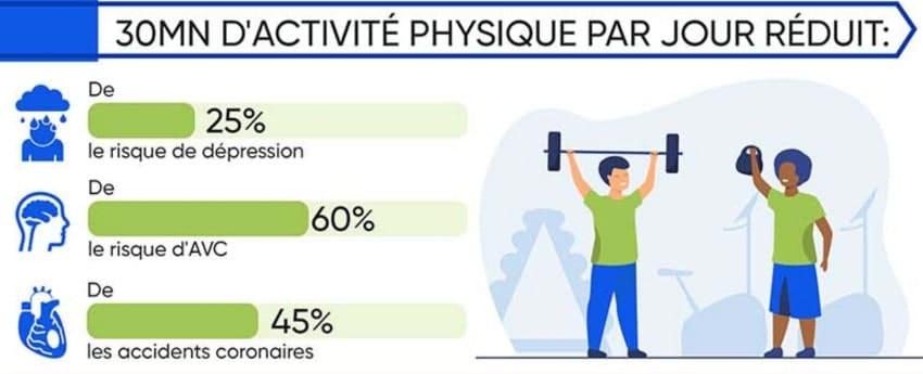 effets sport prévention santé