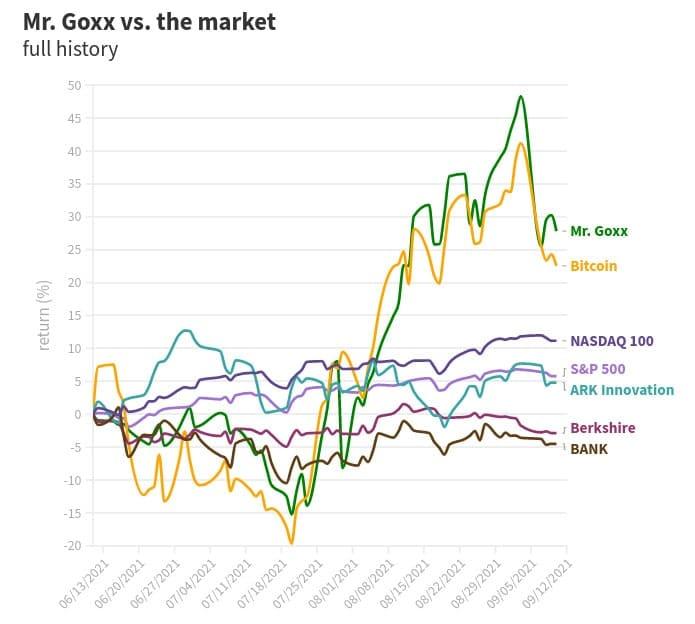 évolution indices boursiers